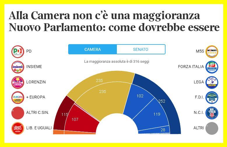 Governo 2018 l italia sara piu veloce della germania for Composizione del parlamento italiano oggi